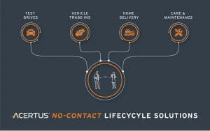 No-Contact Lifecycle Solutions