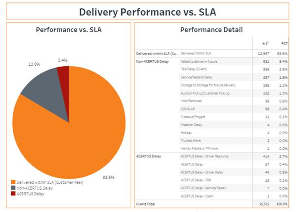 screenshot of SLA report example